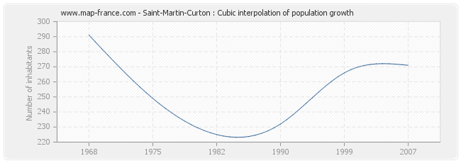 Saint-Martin-Curton : Cubic interpolation of population growth