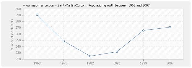 Population Saint-Martin-Curton