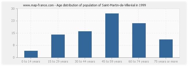Age distribution of population of Saint-Martin-de-Villeréal in 1999