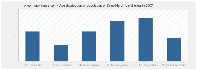 Age distribution of population of Saint-Martin-de-Villeréal in 2007
