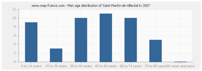Men age distribution of Saint-Martin-de-Villeréal in 2007