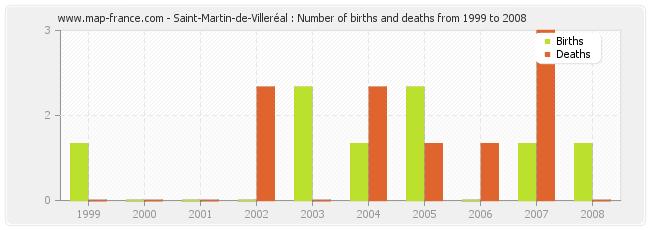 Saint-Martin-de-Villeréal : Number of births and deaths from 1999 to 2008