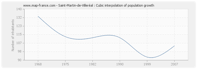 Saint-Martin-de-Villeréal : Cubic interpolation of population growth