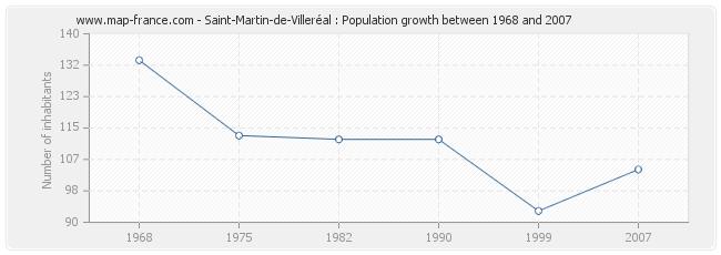 Population Saint-Martin-de-Villeréal