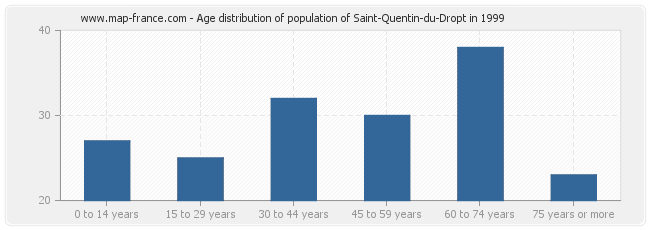 Age distribution of population of Saint-Quentin-du-Dropt in 1999