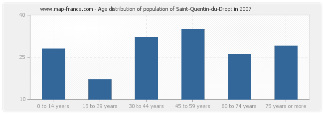 Age distribution of population of Saint-Quentin-du-Dropt in 2007