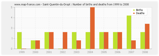 Saint-Quentin-du-Dropt : Number of births and deaths from 1999 to 2008