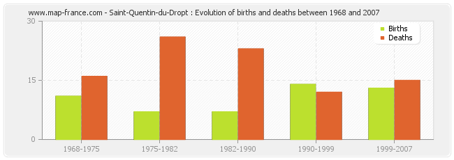 Saint-Quentin-du-Dropt : Evolution of births and deaths between 1968 and 2007
