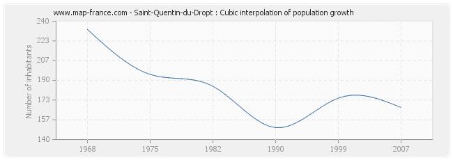 Saint-Quentin-du-Dropt : Cubic interpolation of population growth