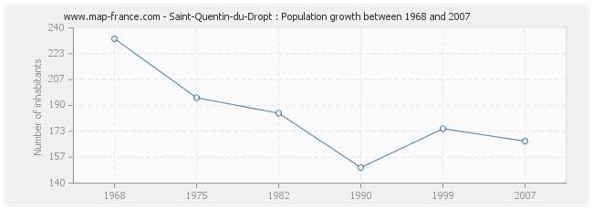Population Saint-Quentin-du-Dropt