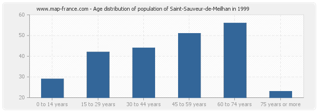 Age distribution of population of Saint-Sauveur-de-Meilhan in 1999