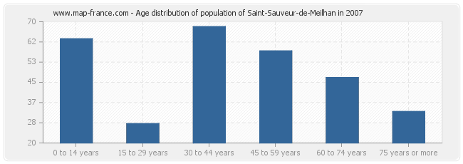 Age distribution of population of Saint-Sauveur-de-Meilhan in 2007