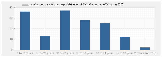 Women age distribution of Saint-Sauveur-de-Meilhan in 2007