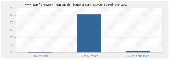 Men age distribution of Saint-Sauveur-de-Meilhan in 2007