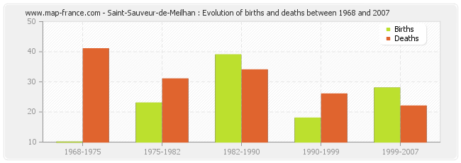 Saint-Sauveur-de-Meilhan : Evolution of births and deaths between 1968 and 2007