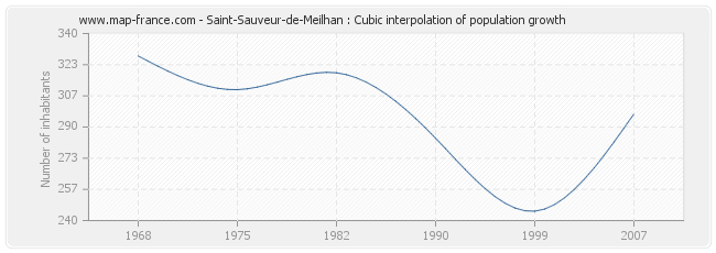 Saint-Sauveur-de-Meilhan : Cubic interpolation of population growth