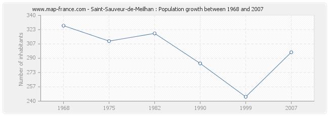Population Saint-Sauveur-de-Meilhan