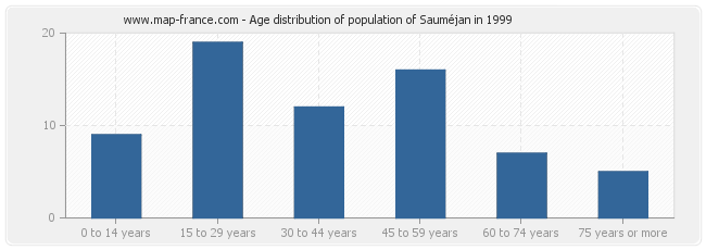 Age distribution of population of Sauméjan in 1999