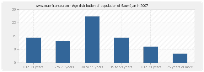 Age distribution of population of Sauméjan in 2007