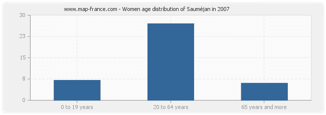 Women age distribution of Sauméjan in 2007
