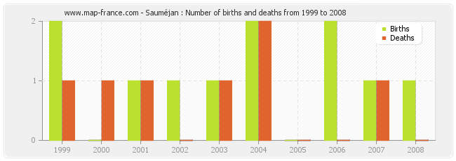 Sauméjan : Number of births and deaths from 1999 to 2008