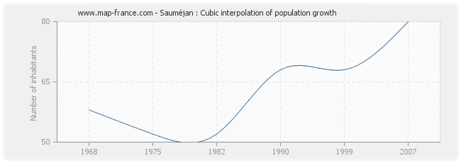 Sauméjan : Cubic interpolation of population growth