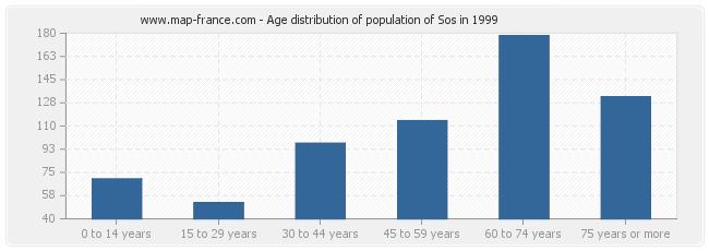 Age distribution of population of Sos in 1999