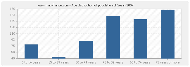 Age distribution of population of Sos in 2007