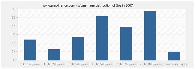 Women age distribution of Sos in 2007