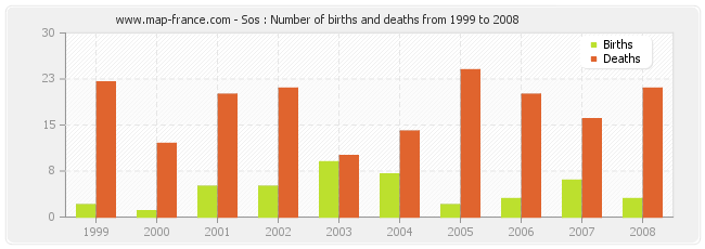 Sos : Number of births and deaths from 1999 to 2008