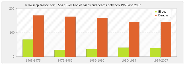 Sos : Evolution of births and deaths between 1968 and 2007