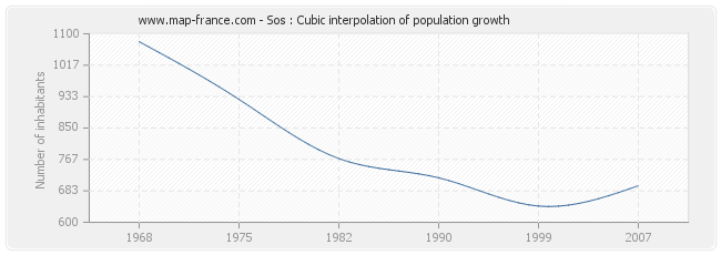 Sos : Cubic interpolation of population growth
