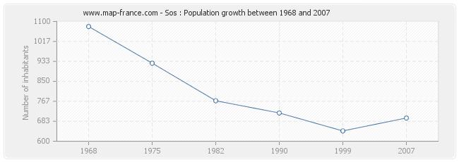 Population Sos