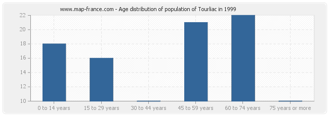 Age distribution of population of Tourliac in 1999