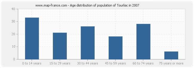 Age distribution of population of Tourliac in 2007