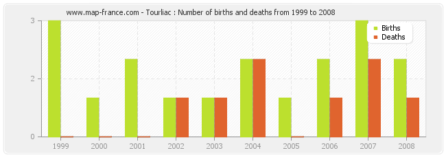 Tourliac : Number of births and deaths from 1999 to 2008