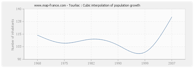 Tourliac : Cubic interpolation of population growth