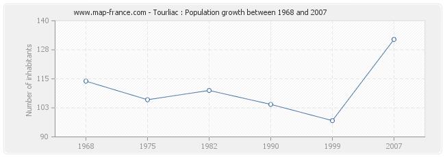 Population Tourliac