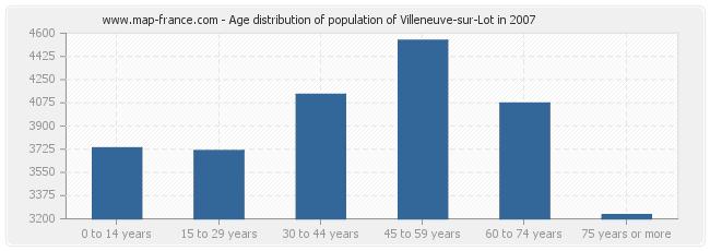 Des centaines de rencontres coquines Villeneuve-sur-Lot