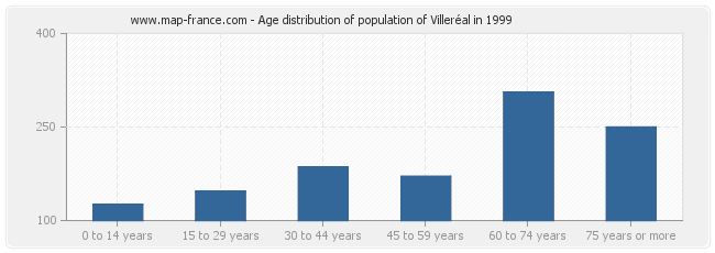 Age distribution of population of Villeréal in 1999