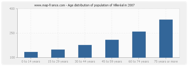 Age distribution of population of Villeréal in 2007