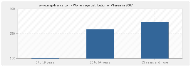 Women age distribution of Villeréal in 2007
