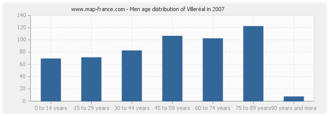 Men age distribution of Villeréal in 2007