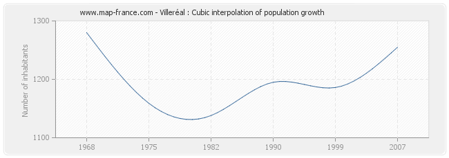 Villeréal : Cubic interpolation of population growth