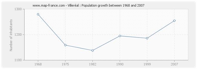Population Villeréal