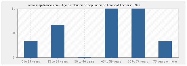 Age distribution of population of Arzenc-d'Apcher in 1999