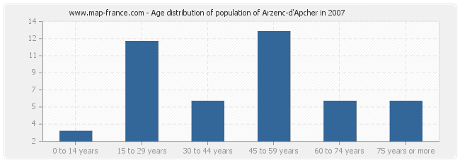Age distribution of population of Arzenc-d'Apcher in 2007