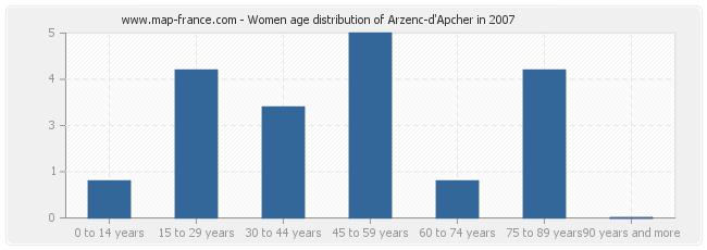Women age distribution of Arzenc-d'Apcher in 2007