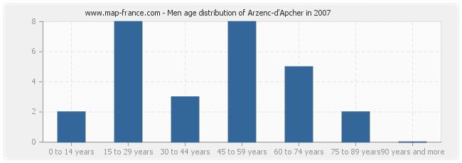 Men age distribution of Arzenc-d'Apcher in 2007