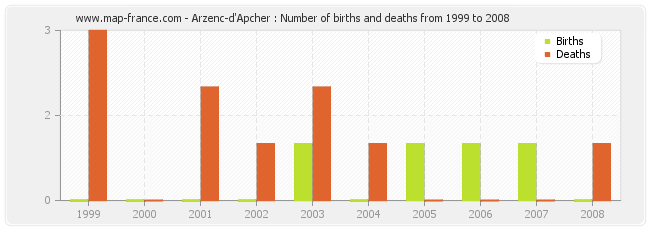 Arzenc-d'Apcher : Number of births and deaths from 1999 to 2008